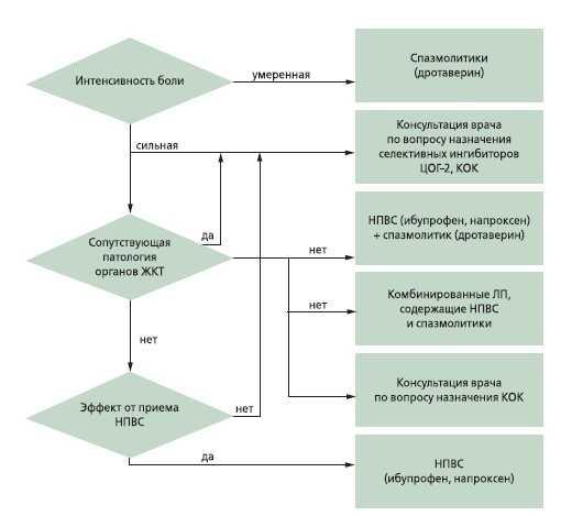 Параовариальная киста яичника: лечение без операции