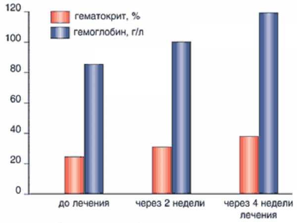 Диаграмма повышения уровней гемоглобина и гематокрита при приёме препарата Сорбифер Дурулес беременными женщинами