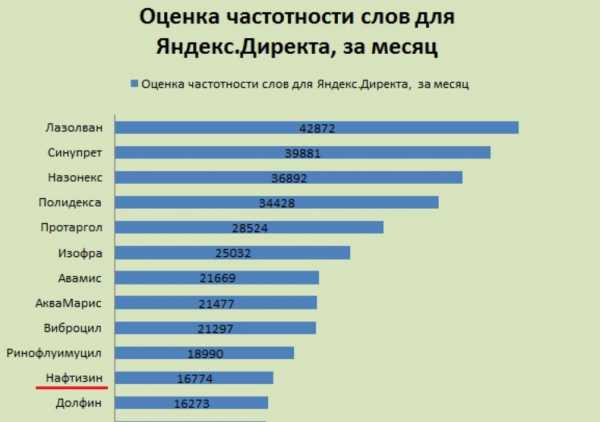 Оценка популярности средств от насморка по результатам запросов в интернете в виде диаграммы