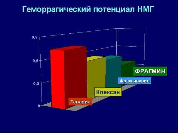 Сравнительный геморрагический потенциал Фраксипарина, Гепарина и лругих НМГ