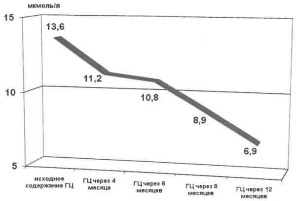 График снижения уровня гомоцистеина в крови при приёме Ангиовита в течение года