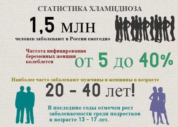 Схематическая статистика заболеваемости хламидиозом в России