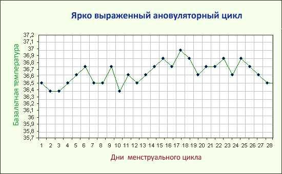 График базальной температуры при ановуляции