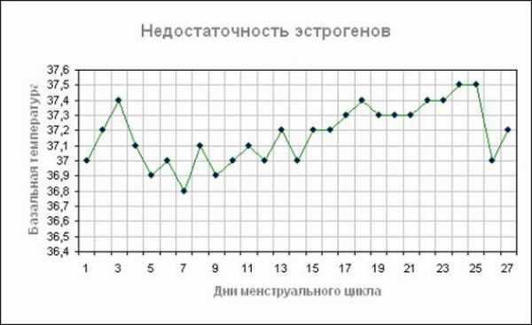 График базальной температуры при недостаточности эстрогенов