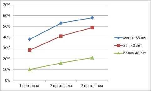 График эффективности попыток ЭКО