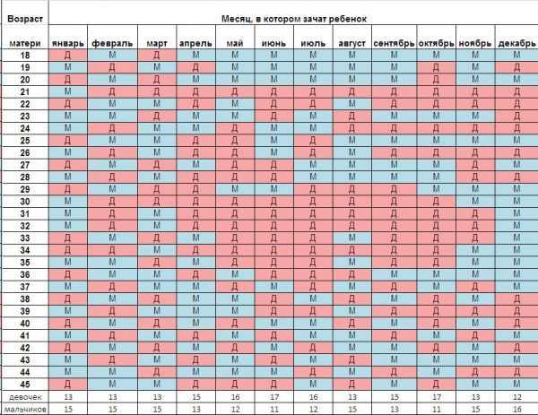 Китайская таблица расчёта пола ребёнка с цифрами, буквами, голубыми и розовыми квадратами
