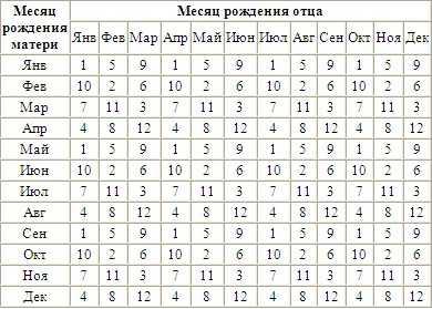 Японский календарь определения пола ребенка. Таблица 1