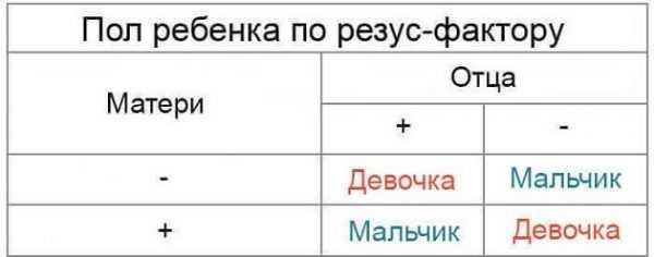 Определение по резус-фактору