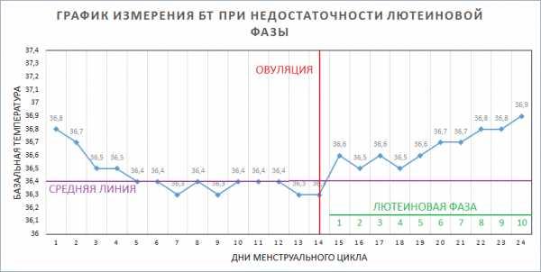График базальной температуры при недостаточности прогестерона
