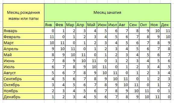 Таблица расчёта пола ребёнка по обновлению крови, часть 2