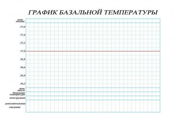 Шаблон графика базальной температуры для заполнения
