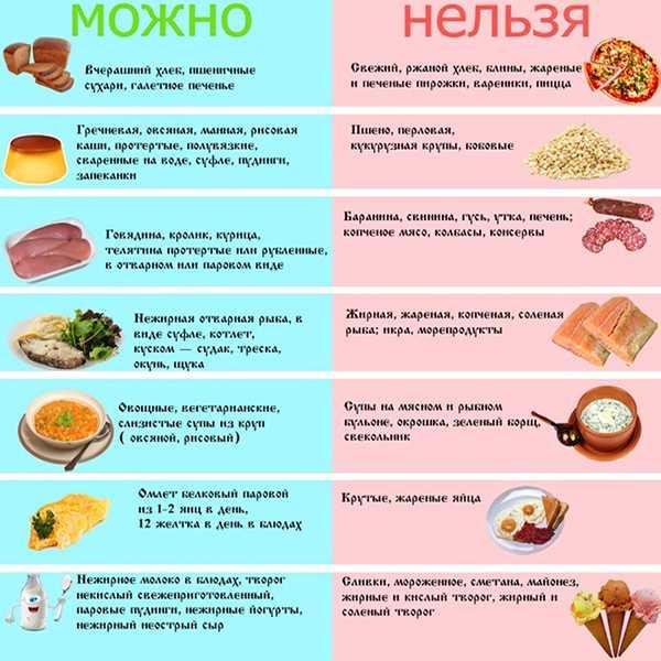 Список разрешённых и запрещённых продуктов при панкреатите