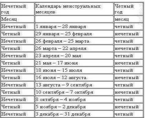 Таблица расчётов по методу Будянских