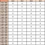 Таблица Ж1