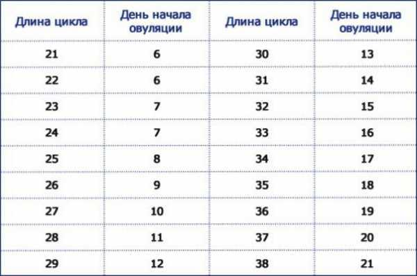 Таблица с примерными сроками овуляции