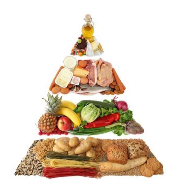 Пирамида правильного питания