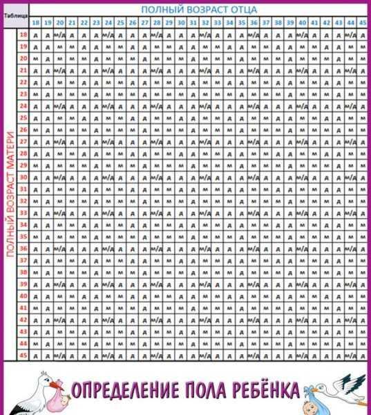 Таблица определения пола ребёнка по дате обновления крови родителей