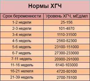 Таблица уровня ХГЧ по неделям беременности
