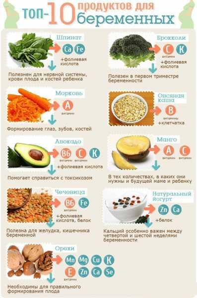 Топ-10 полезных продуктов во время беременности