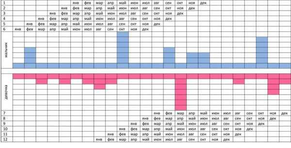 Вторая часть таблицы с месяцами, голубыми, красными и пустыми прямоугольниками